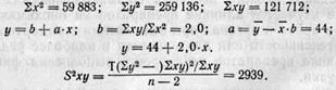 Расчет уравнения регрессии